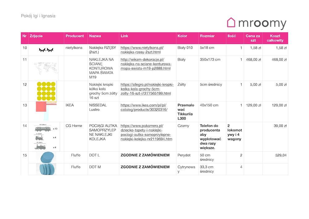 Lista zakupów Mroomy do projektu pokoju dziecka
